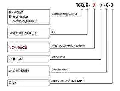 Термометры сопротивления ТСХ.Х–Кл2-1, 2-2М 5fc50ea692cf2